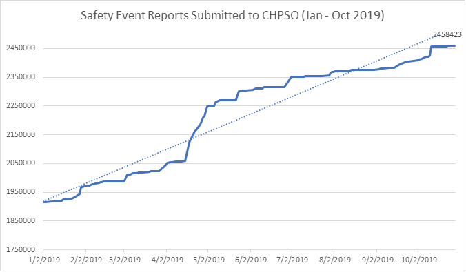 Safety event reports submitted to CHPSO Jan - Oct 2019
