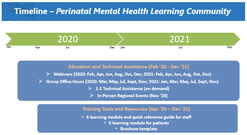 Perinatal Mental Health Learning Community Hospital Quality Institute