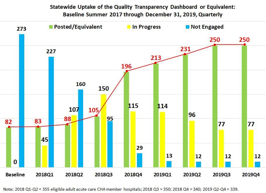 Quality Transparency Dashboard graph showing progressss